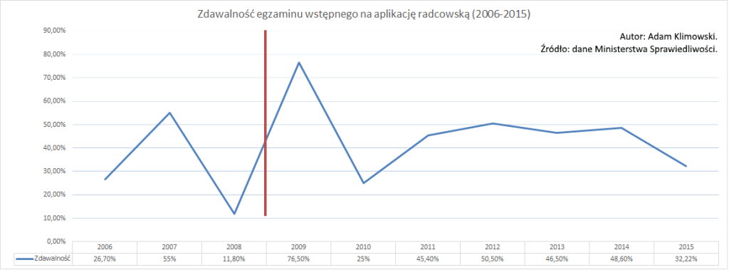 Zdawalność egzaminu wstępnego na aplikację radcowską (2006-2015)