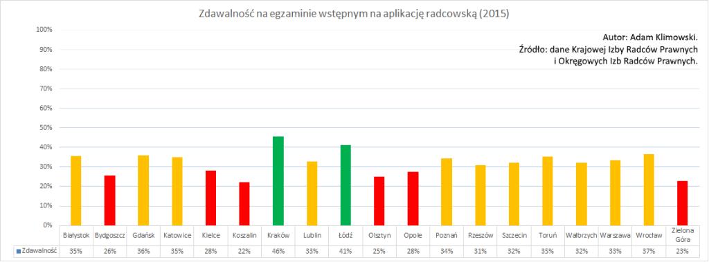 Zdawalność na egzaminie wstępnym na aplikację radcowską (2015)
