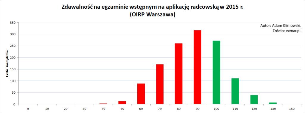 Zdawalność na egzaminie wstępnym na aplikację radcowską w 2015 r. (OIRP Warszawa)